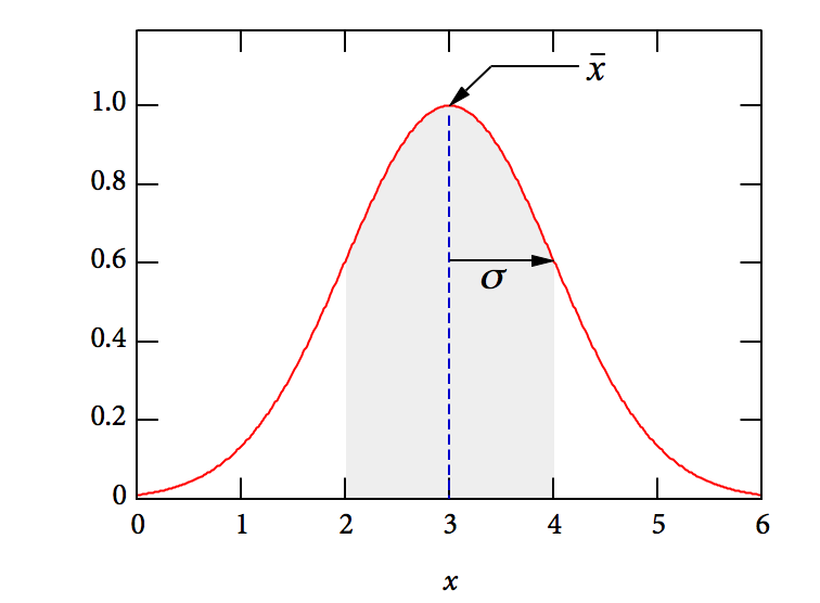 Department of physics at harvey mudd college imagine plotting a histogram of the horizontal distance ccuart Choice Image